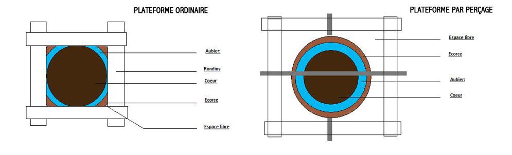 arboricorde fr. Black Bedroom Furniture Sets. Home Design Ideas